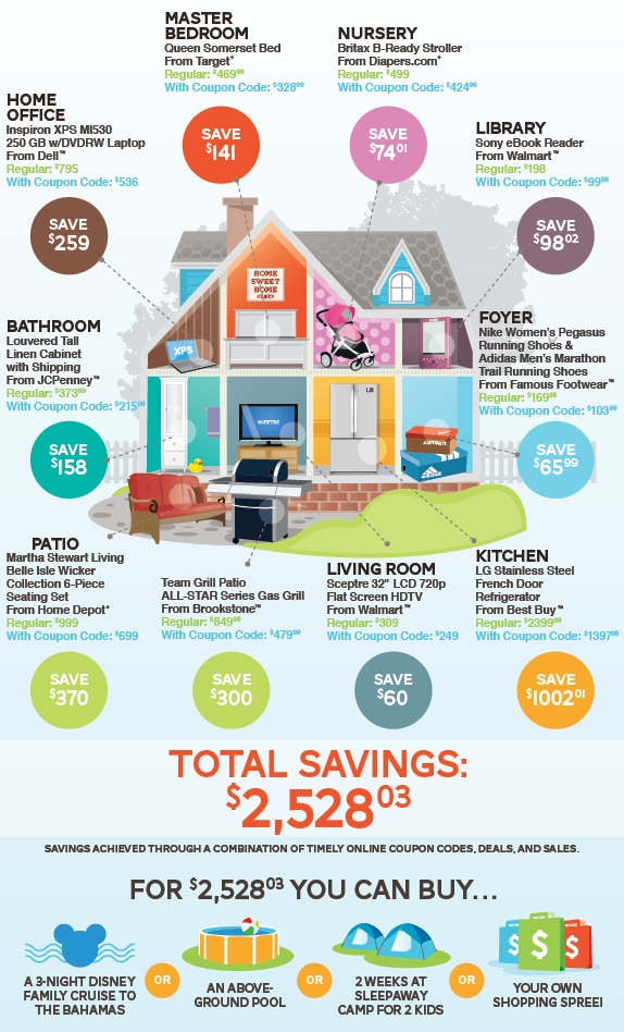 Coupon Codes Infographic - How to Save $2,528