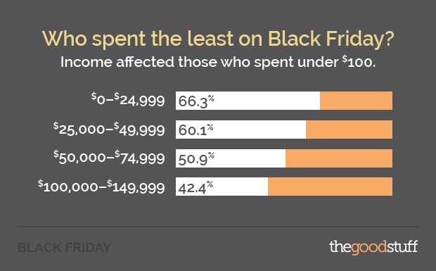 Black Friday spends the least