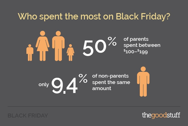 Black Friday most spending