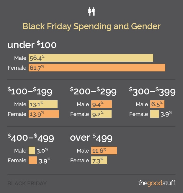Black Friday Spending by Gender