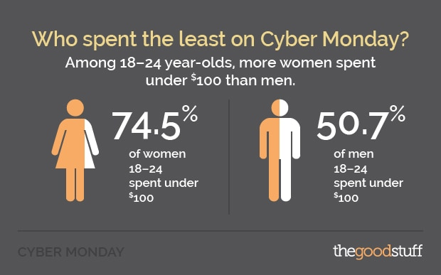 Cyber Monday Least Spending