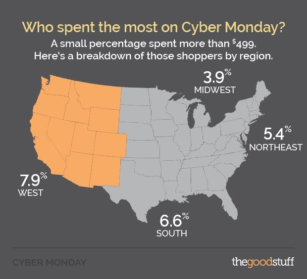 Cyber Monday Most Spending