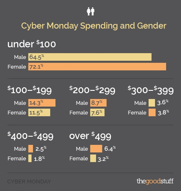 Cyber Monday Spending by Gender