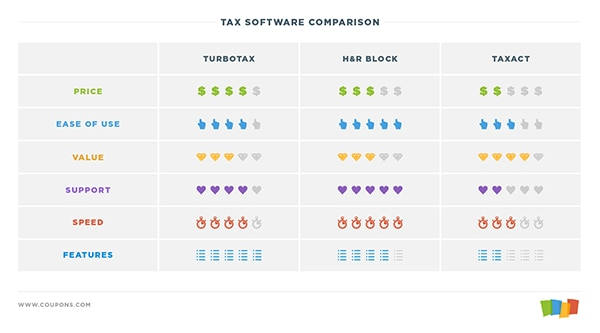 Tax software comparison chart showing TurboTax as the best option for the most features, H&R Block the best for support and ease of use, and TaxAct the best value.